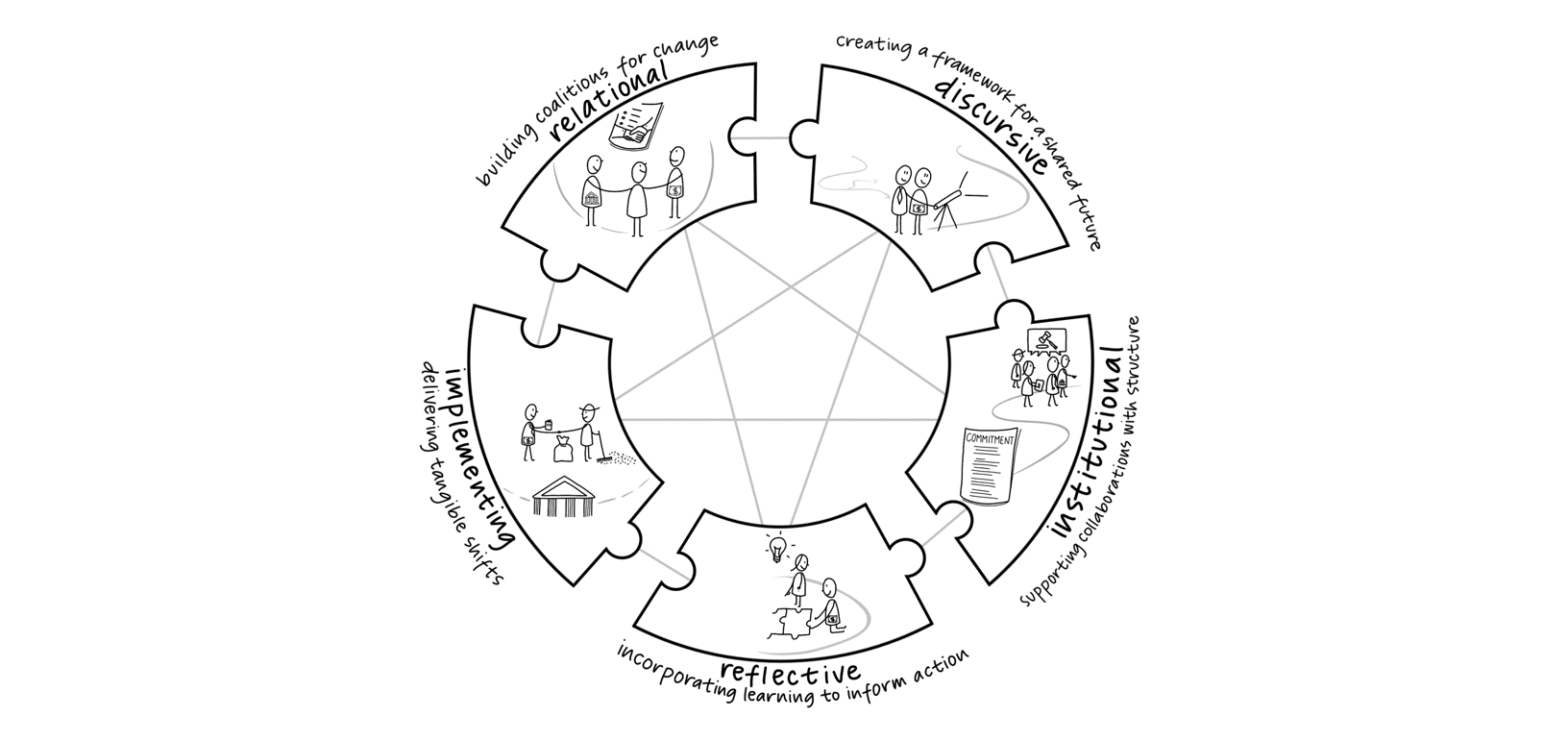 click on the image to see the 5 dimensions of collaborative transformation